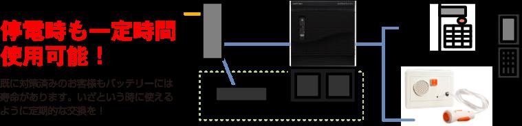 岩通セーフティケアシステムは停電時も一定時間使用可能!既に対策済みのお客様もバッテリーには 寿命があります。いざという時に使えるように定期的な交換を!