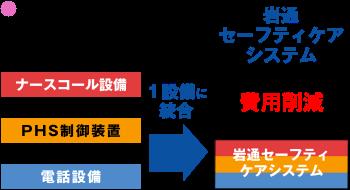 岩通セーフティケアシステム 構成イメージ